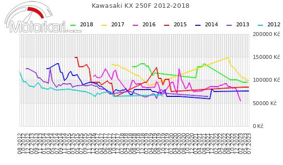 Kawasaki KX 250F 2012-2018