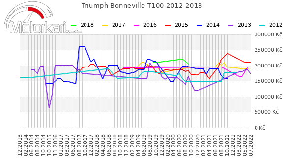 Triumph Bonneville T100 2012-2018