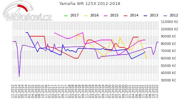 Yamaha WR 125X 2012-2018
