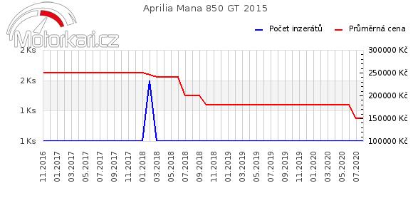 Aprilia Mana 850 GT 2015