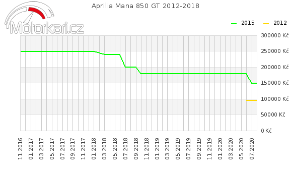 Aprilia Mana 850 GT 2012-2018