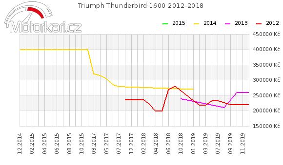 Triumph Thunderbird 1600 2012-2018