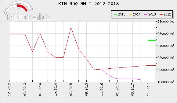 KTM 990 SM-T 2012-2018