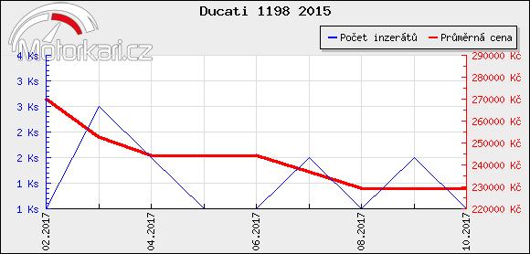 Ducati 1198 2015
