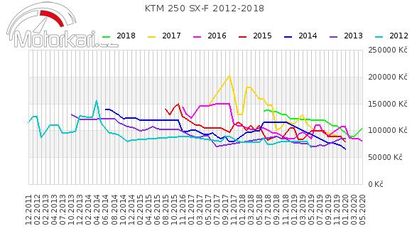 KTM 250 SX-F 2012-2018