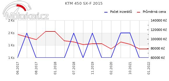KTM 450 SX-F 2015