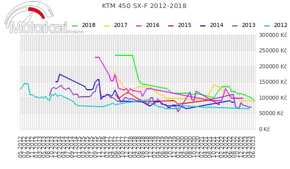 KTM 450 SX-F 2012-2018