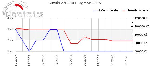 Suzuki AN 200 Burgman 2015