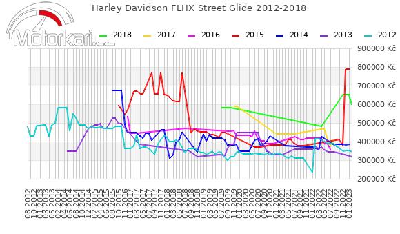 Harley Davidson FLHX Street Glide 2012-2018
