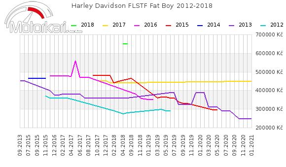Harley Davidson FLSTF Fat Boy 2012-2018