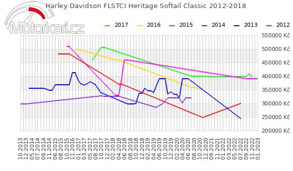 Harley Davidson FLSTCI Heritage Softail Classic 2012-2018