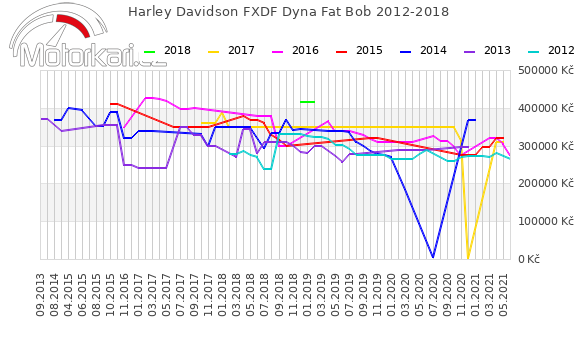 Harley Davidson FXDF Dyna Fat Bob 2012-2018