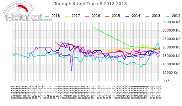 Triumph Street Triple R 2012-2018