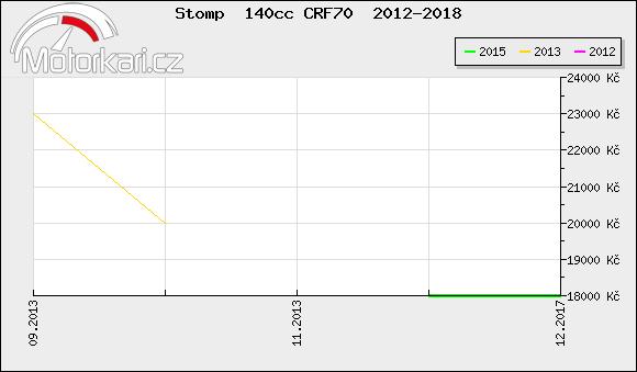 Stomp  140cc CRF70  2012-2018