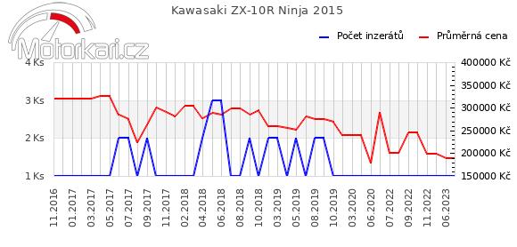 Kawasaki ZX-10R Ninja 2015