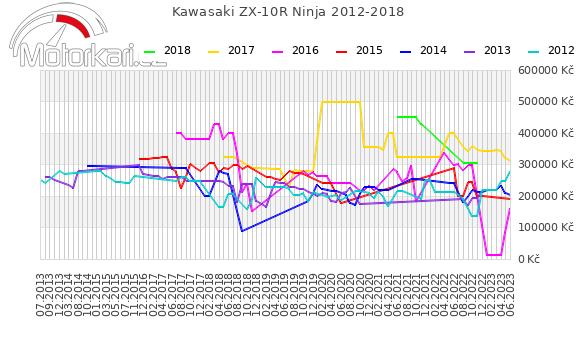Kawasaki ZX-10R Ninja 2012-2018