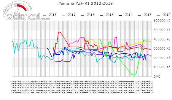 Yamaha YZF-R1 2012-2018