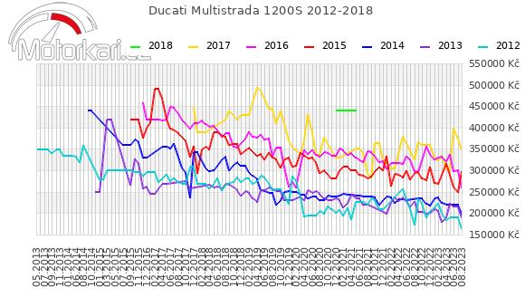 Ducati Multistrada 1200S 2012-2018