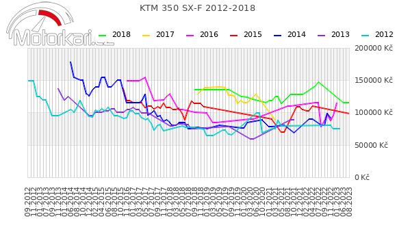 KTM 350 SX-F 2012-2018