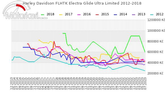 Harley Davidson FLHTK Electra Glide Ultra Limited 2012-2018