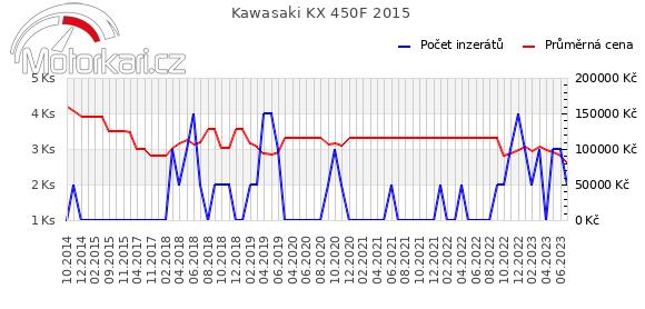 Kawasaki KX 450F 2015