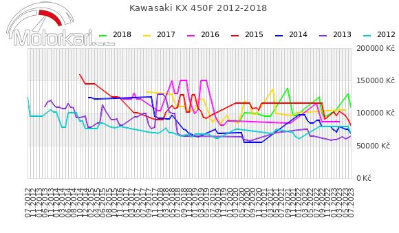 Kawasaki KX 450F 2012-2018