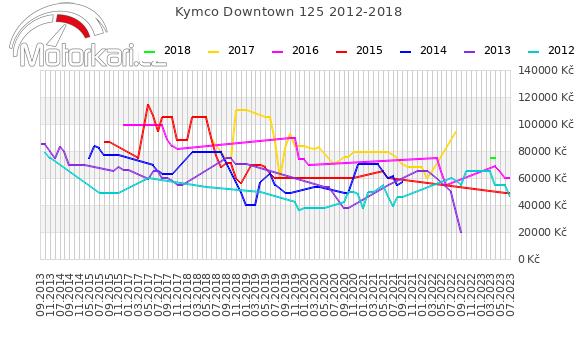 Kymco Downtown 125 2012-2018