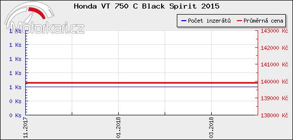 Honda VT 750 C Black Spirit 2015