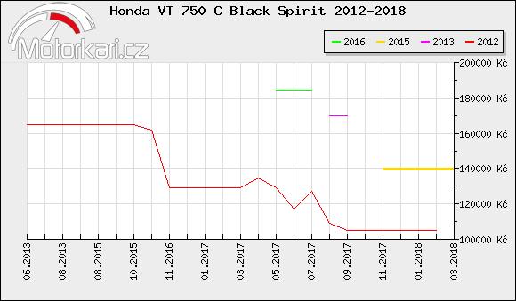 Honda VT 750 C Black Spirit 2012-2018