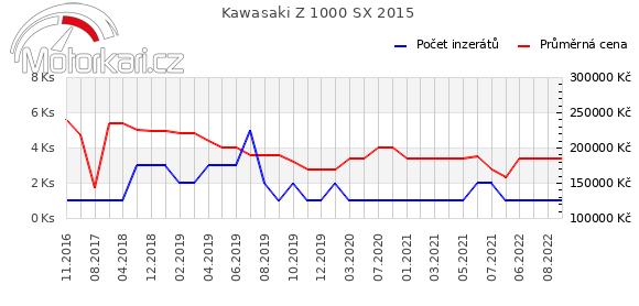 Kawasaki Z 1000 SX 2015