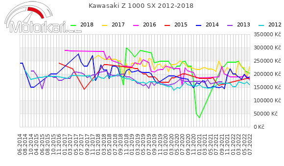 Kawasaki Z 1000 SX 2012-2018