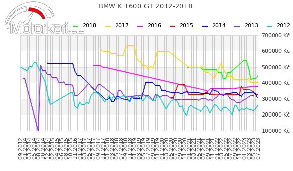 BMW K 1600 GT 2012-2018