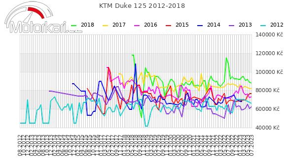 KTM Duke 125 2012-2018