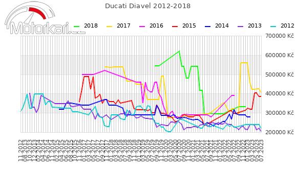 Ducati Diavel 2012-2018