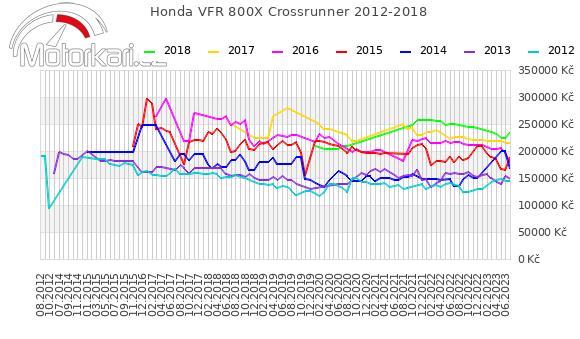 Honda VFR 800X Crossrunner 2012-2018