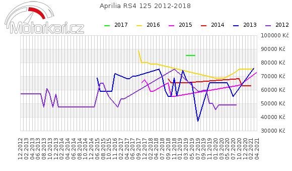 Aprilia RS4 125 2012-2018