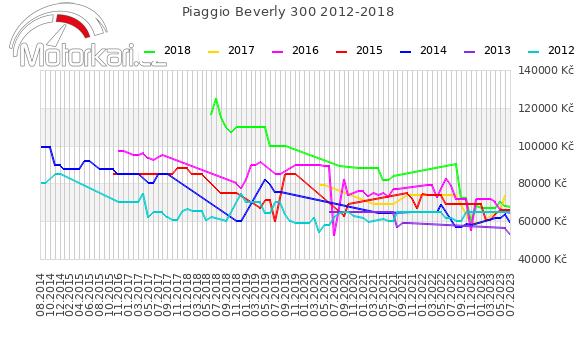 Piaggio Beverly 300 2012-2018