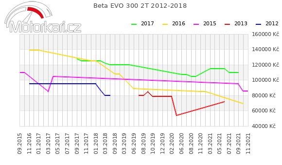 Beta EVO 300 2T 2012-2018