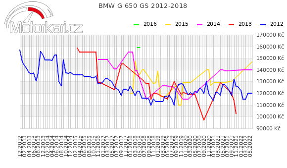 BMW G 650 GS 2012-2018