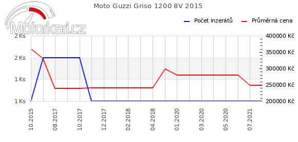 Moto Guzzi Griso 1200 8V 2015