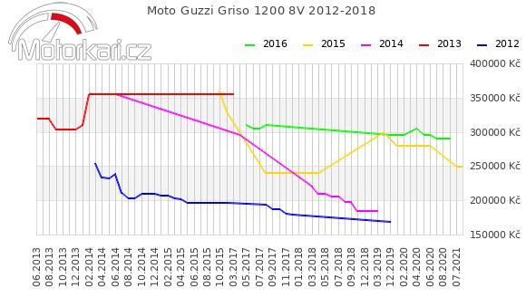 Moto Guzzi Griso 1200 8V 2012-2018