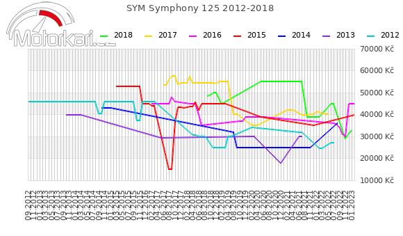 SYM Symphony 125 2012-2018