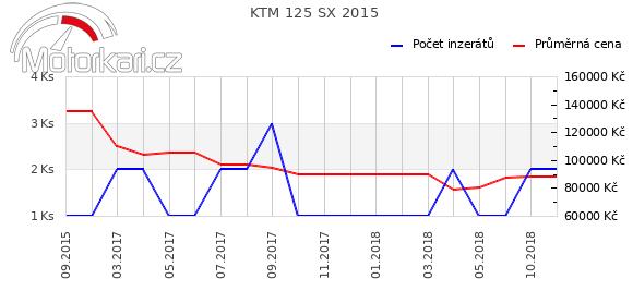 KTM 125 SX 2015