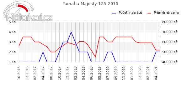 Yamaha Majesty 125 2015