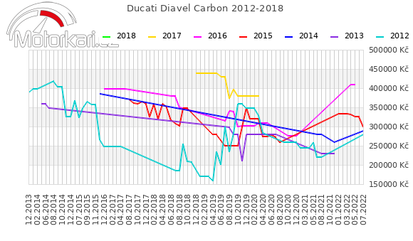 Ducati Diavel Carbon 2012-2018
