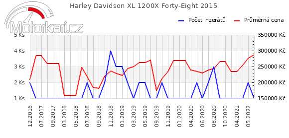 Harley Davidson XL 1200X Forty-Eight 2015