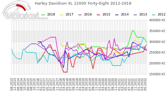 Harley Davidson XL 1200X Forty-Eight 2012-2018