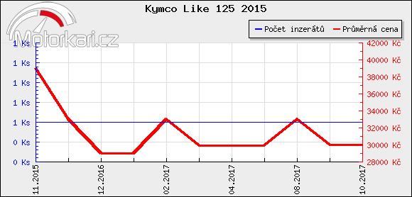 Kymco Like 125 2015
