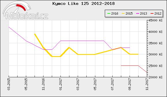 Kymco Like 125 2012-2018