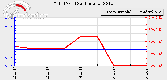 AJP PR4 125 Enduro 2015
